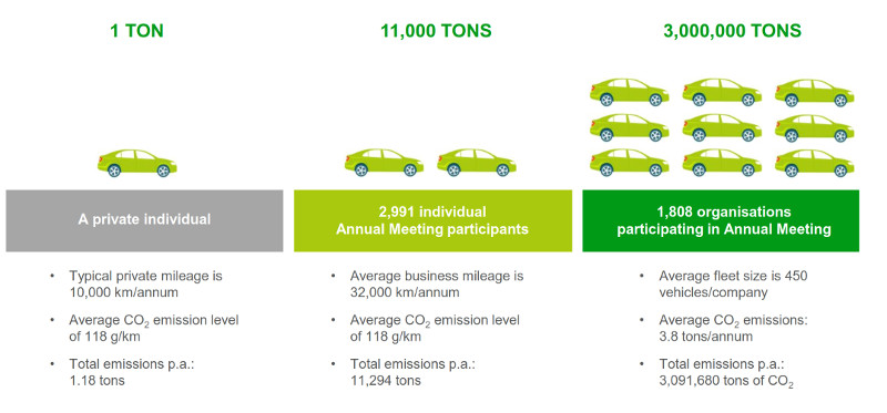 Leaseplan Sustainable Fleet Benchmark 2017 estimations