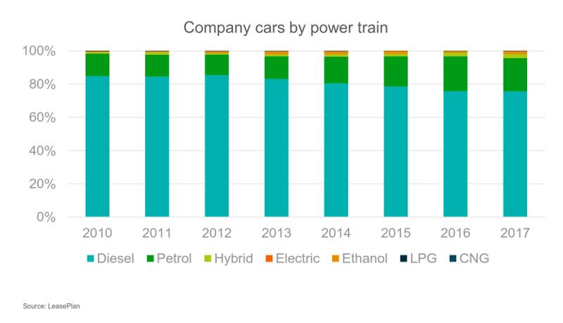 Leaseplan Sustainable Fleet Benchmark 2017 power train