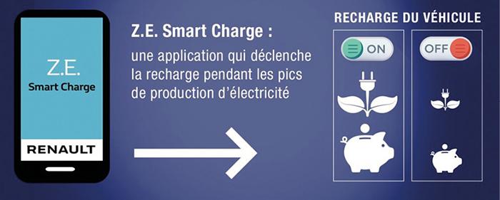 Infrastructures de recharge : L'application pour smartphone Z.E. Smart Charge de Renault met en avant le principe de la recharge intelligente.