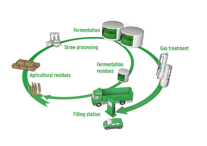 Verbio production biomethane paille