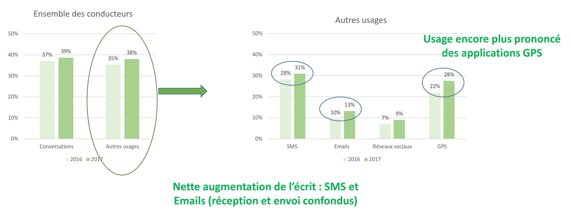 barometre 2017 telephone au volant isttar maif types usages