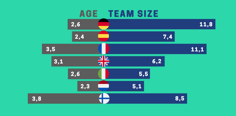 European Startup Prize for Mobility - age and team size - Via ID