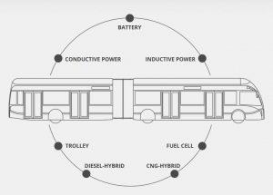 Exquicity plateforme multi-propulsion