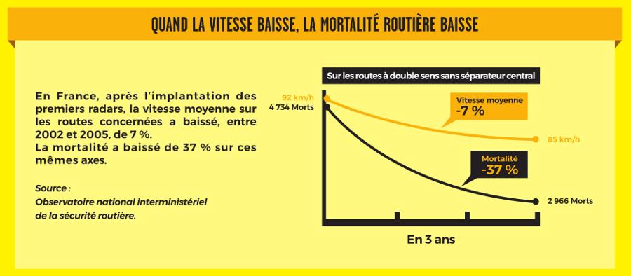 Mesure 80 km/h - évolution de la vitesse et de la mortalité routière sur les routes à double sens sans séparateur central hors agglomération entre 2002 et 2005