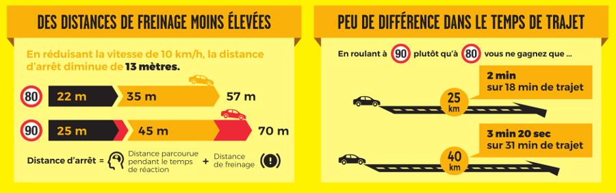 Mesure 80 km/h - distances de freinage et temps perdu