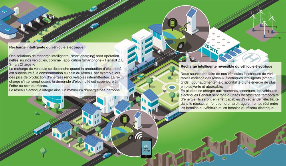 Sustainable Porto Santo - Smart Fossil Free Island - Le projet de recharge intelligente du véhicule électrique porté par EEM et Renault