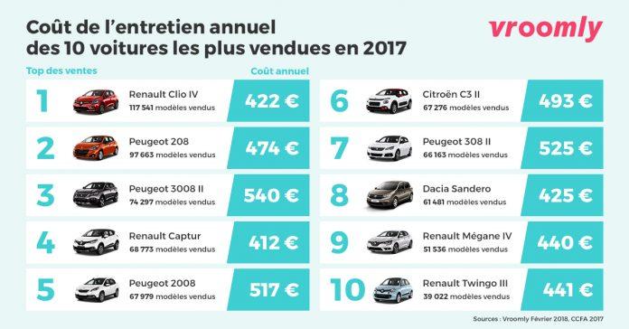 Vroomly barometre entretien 10 modeles les plus vendus en 2017