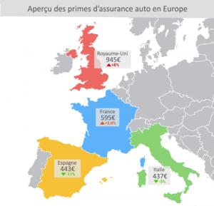 baromètre assurance auto 2018 LeLynx europe