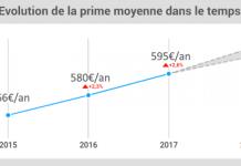 baromètre assurance auto 2018 LeLynx evolution 2015-2018