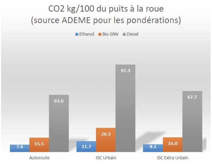 Etude Ademe Scania autocars CO2 du puits a la roue