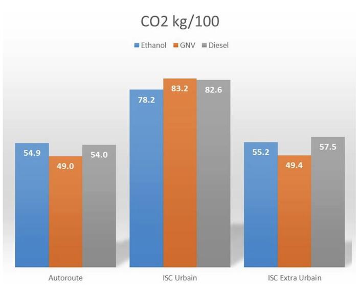 Etude Ademe Scania autocars CO2 en utilisation