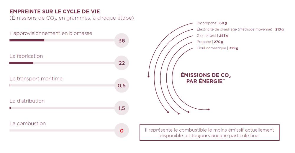 Facteur emission biopropane primagaz