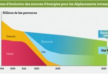 Plan Climat Paris 2018 - Evolution des sources d'énergies pour les déplacements intramuros