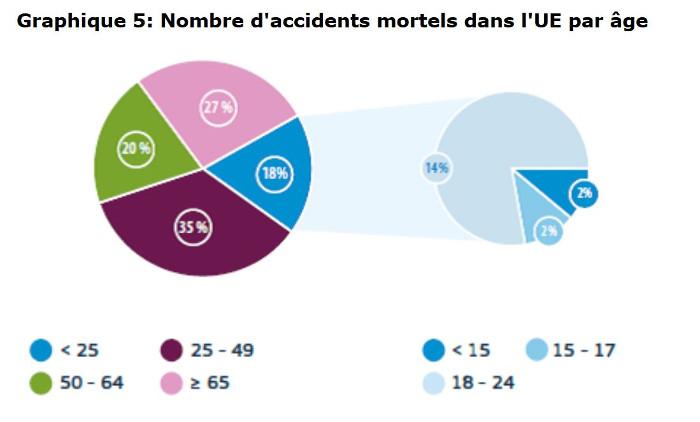 accidents mortels EU 2017 par age
