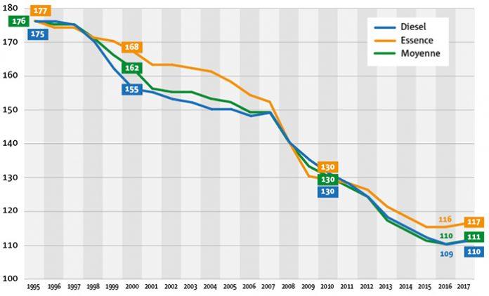 TCO diesel/essence - graphique CO2