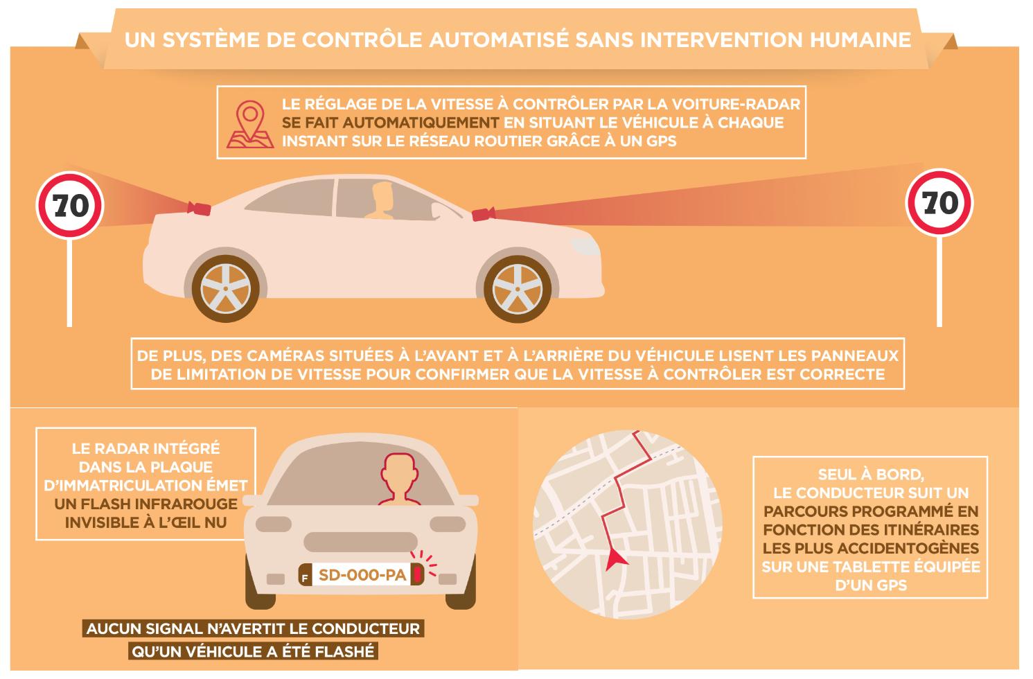 voitures-radars fonctionnement controle automatise