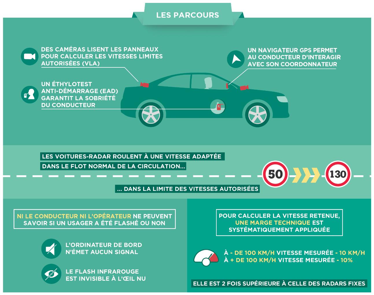 voitures-radars parcours