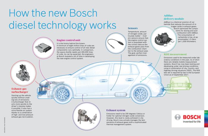 BOSCH Infographie nouvelle technologie