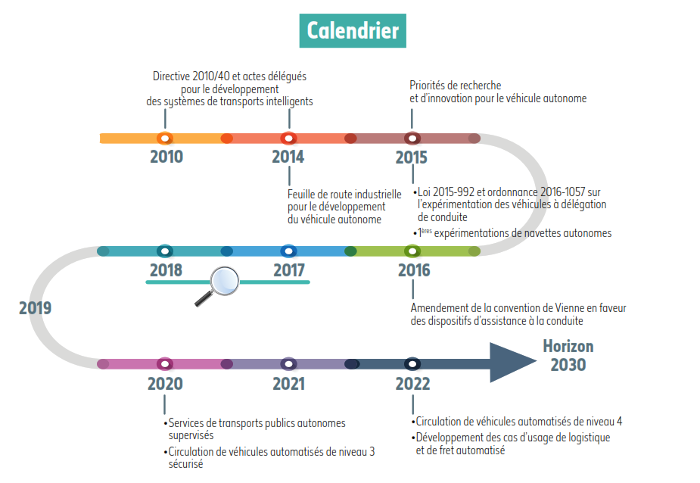 calendrier strategie vehicules autonomes