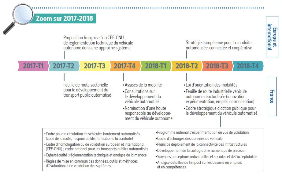 calendrier strategie vehicules autonomes 2017-2018