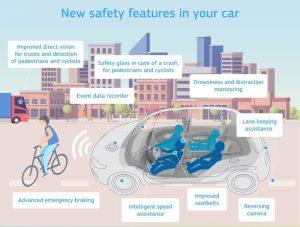 europe dispositifs avances securite
