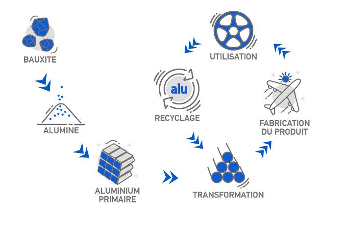 fabrication aluminium
