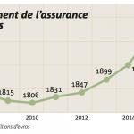 Assurance flottes 2018 : Encaissement de l'assurance des flottes