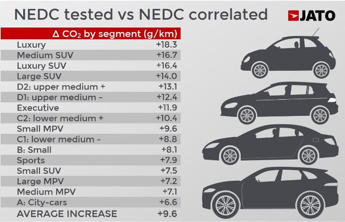 Jato écart NEDC / WLTP corrélé NEDC par segment