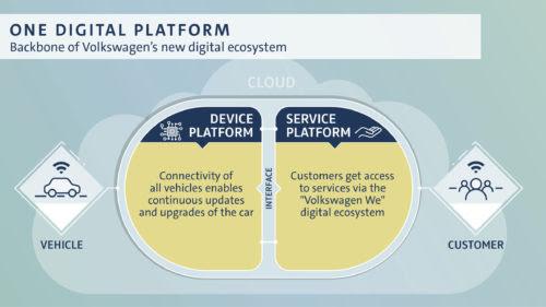 Volkswagen digital
