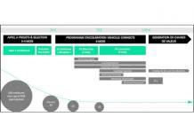 IMPACT Connected Car aide les start-ups du marché du véhicule connecté