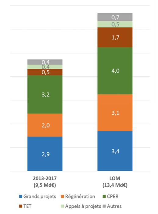 Programmation des investissements de transports : Répartition des grands volumes de dépenses (en millions d'euros)