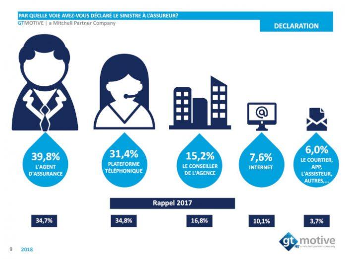39,8 % des assurés automobiles ont fait appel à un agent d'assurance, soit une augmentation de 5 points