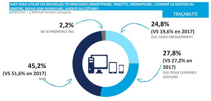 L'utilisation d'outils digitaux pendant le suivi du sinistre et de la réparation concernait 52,6 % des personnes interrogées.