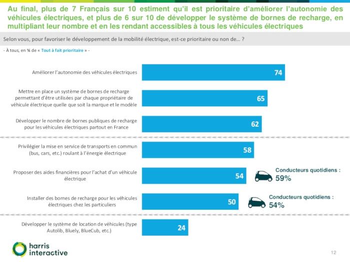 Mobilité électrique : 7 Français sur 10 estiment indispensable une amélioration de l'autonomie