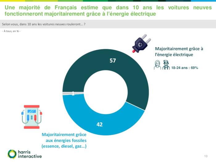 Mobilité électrique : 57 % des automobilistes pensent que la majorité des véhicules fonctionneront à l'énergie électrique dans 10 ans