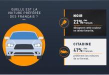 22 % des Français déclarent que le noir est leur couleur favorite pour un véhicule.