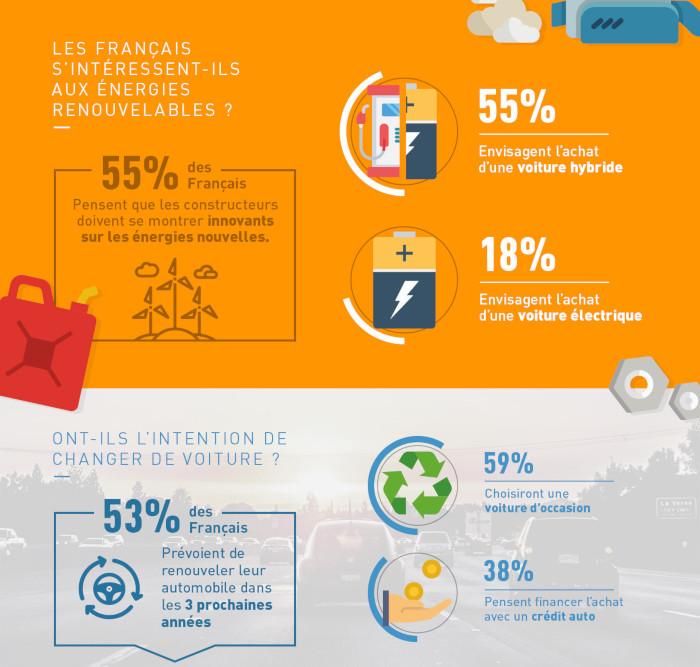 58 % des Français attendent des constructeurs des évolutions en faveur de la protection de l'environnement et 55 % aimeraient que les énergies renouvelables.