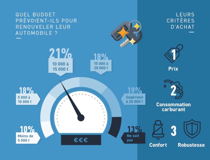 21 % des Français sont prêts à investir entre 10 000 et 15 000 euros pour changer de véhicule.