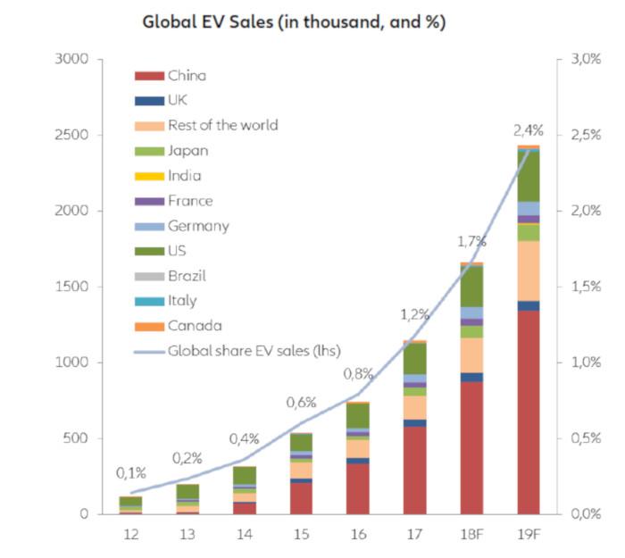 Prévision des ventes de véhicules électriques.