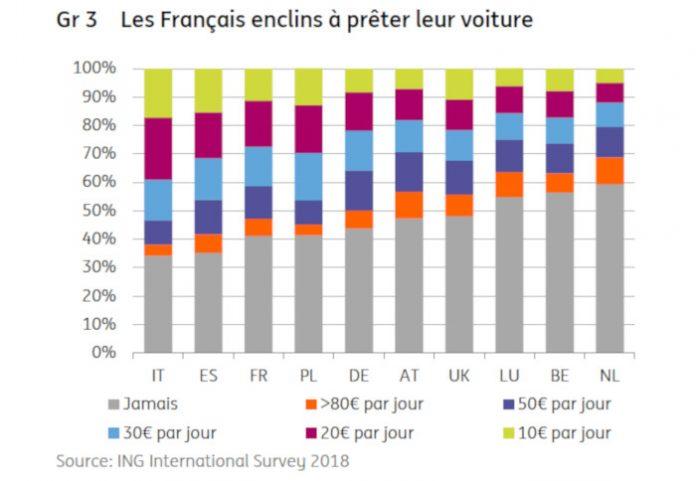 Autopartage : les Français sont les plus convaincus en Europe selon ING
