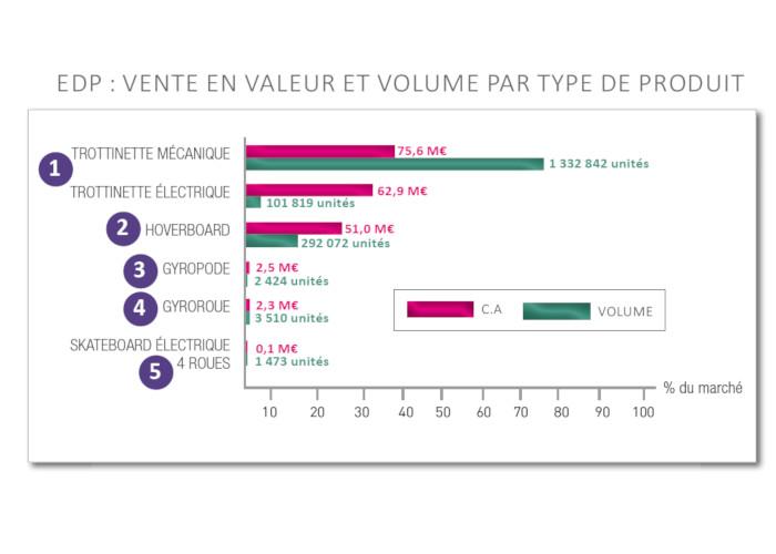 Les chiffres 2017 de la micro-mobilité
