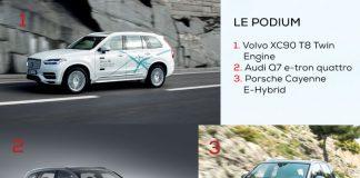 Hybrides - Segment grands SUV - Podium