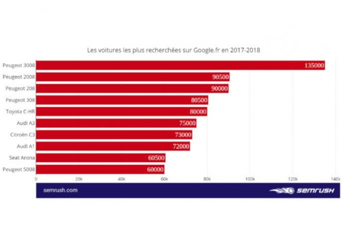 recherches Google voitures
