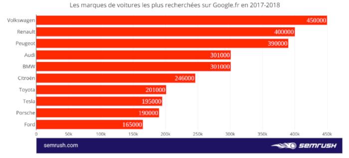 Recherches Google marques de voitures