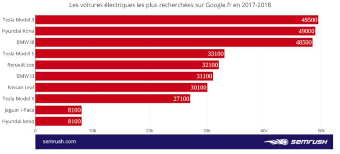 Recherches Google voitures électriques