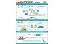 Sofinco sonde les Français sur leur budget voiture.