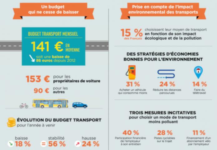 Statistiques sur le budget transport des Français