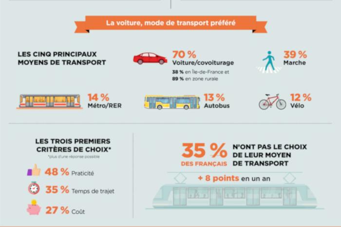 Les moyens de transport utilisés par les Français