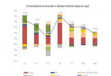100 millions de véhicules neufs seront vendus en 2019.