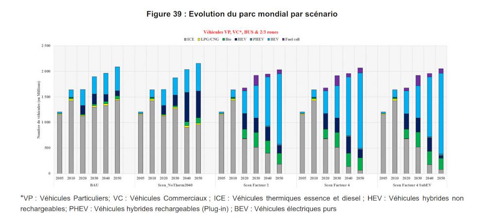 E4T lithium scenario evolution parc